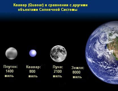 Що таке планета?